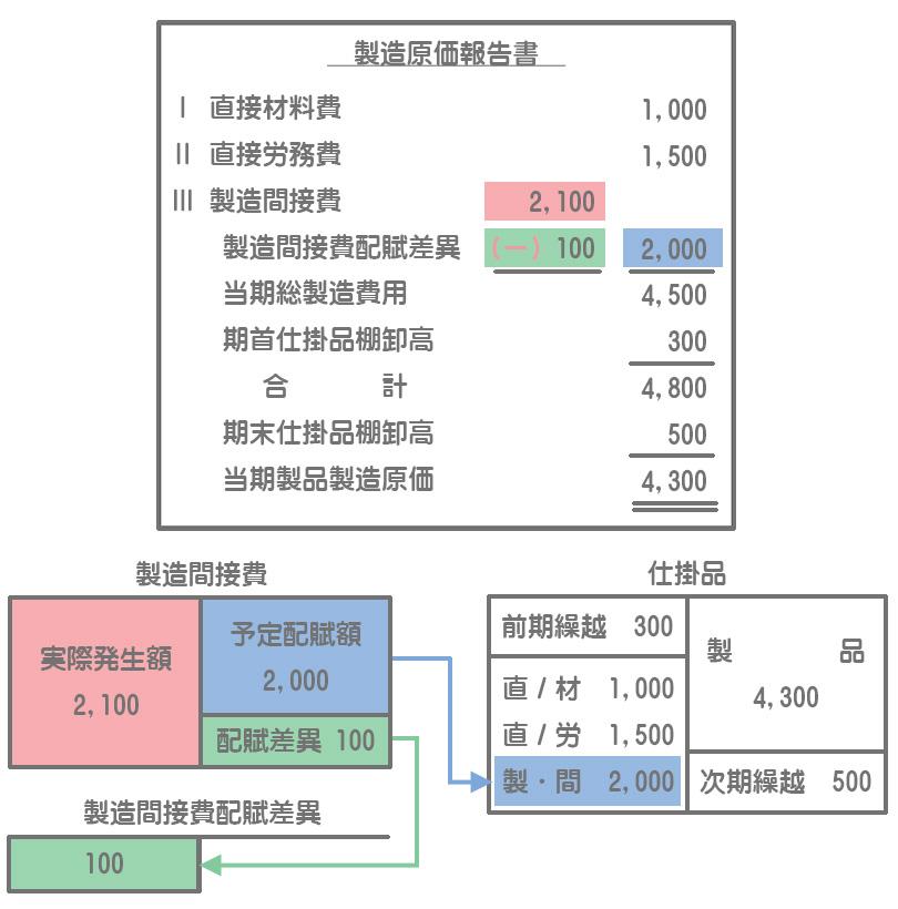 製造間接費配賦差異がある場合の製造原価報告書(不利差異のケース)