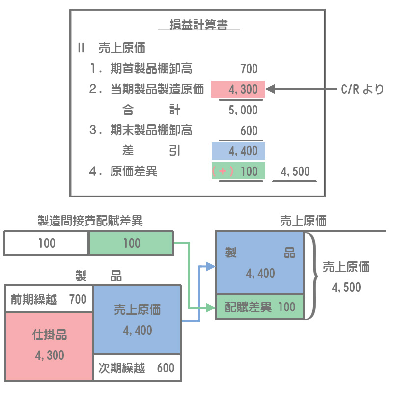損益計算書での原価差異の調整(不利差異のケース)