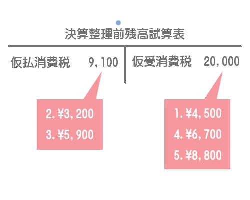 決算整理前残高試算表(消費税)