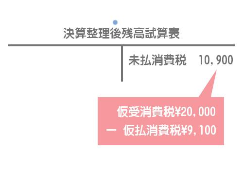 決算整理後残高試算表(消費税)