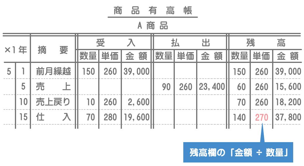 移動平均法による商品有高帳の記入方法