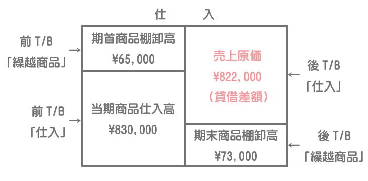 売上原価のボックス図