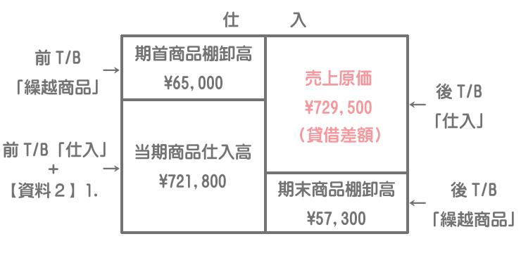 売上原価の計算のためのボックス図