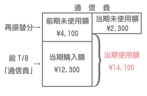 通信費勘定のイメージ