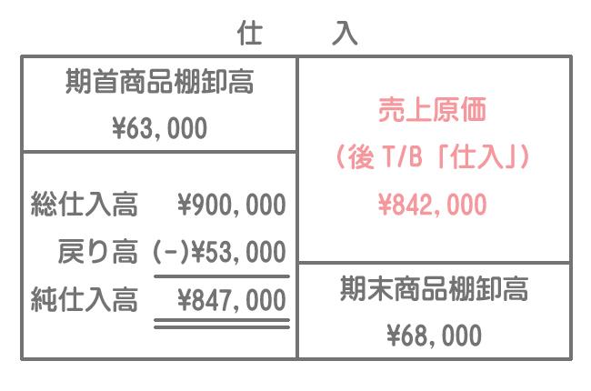 仕入勘定(売上原価の計算)