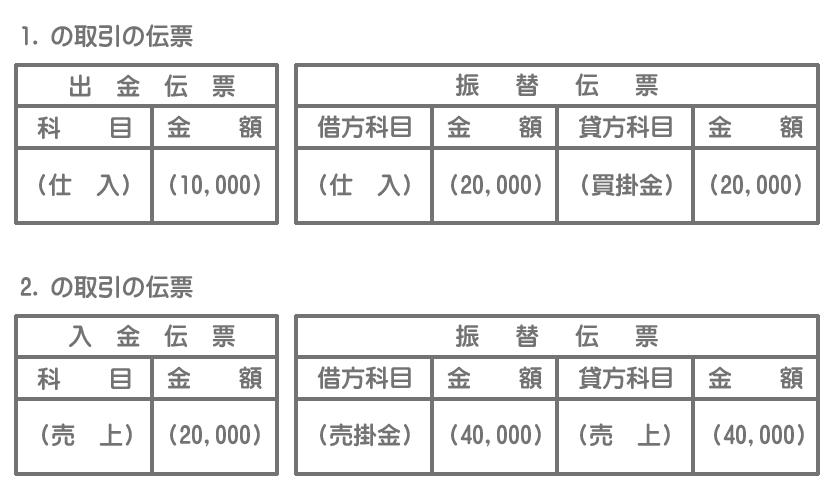 伝票(取引を分解する方法)