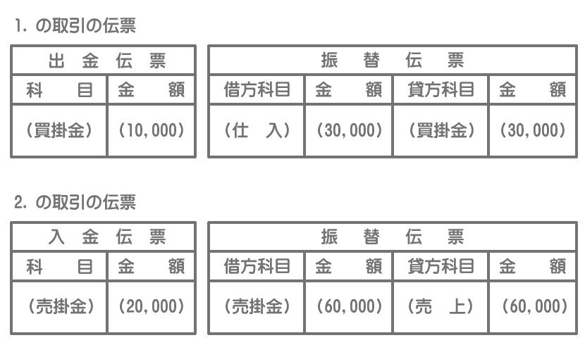 伝票(取引を擬制する方法)
