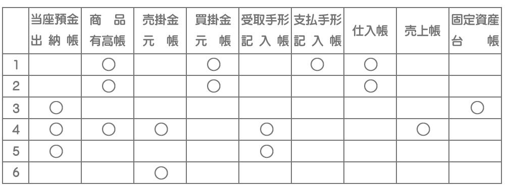 補助簿の選択