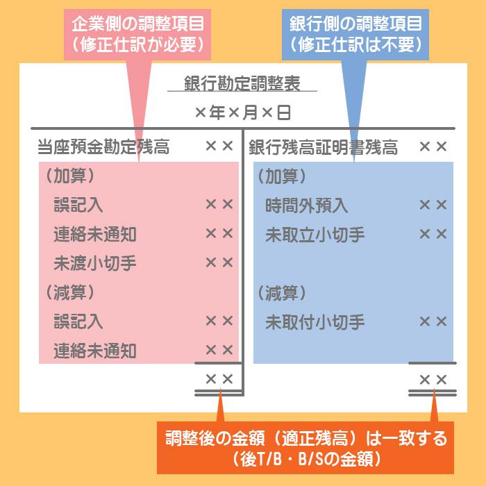 両者区分調整法による銀行勘定調整表のひな形