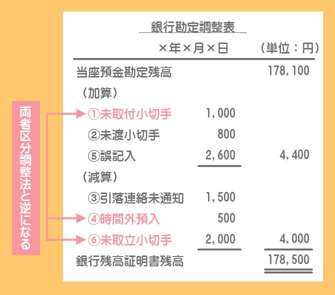 企業残高基準法による銀行勘定調整表
