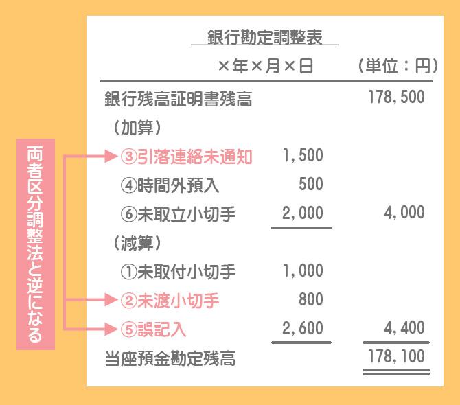 銀行残高基準法による銀行勘定調整表