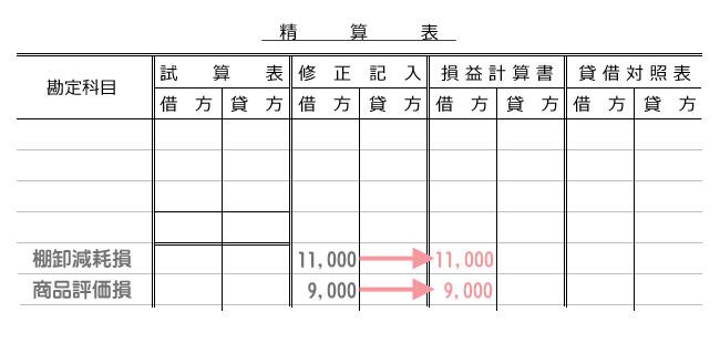 棚卸減耗損と商品評価損の精算表の表示