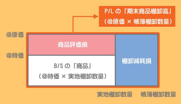 棚卸減耗損と商品評価損のボックス図