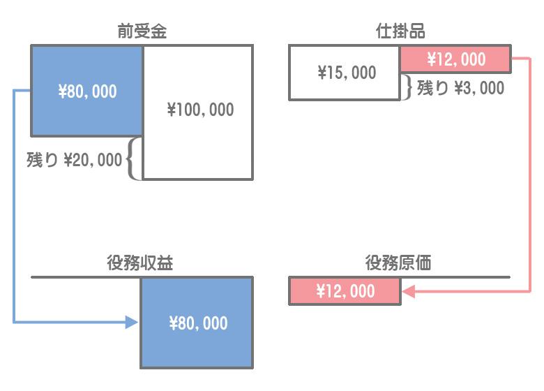 役務収益と役務原価(決算時の処理)