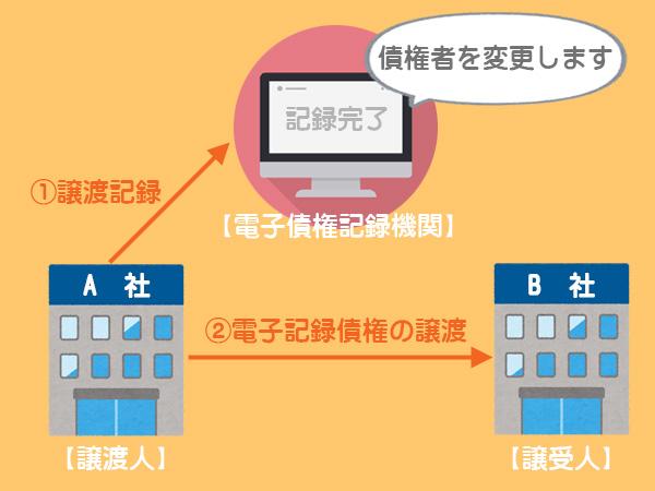電子記録債権の譲渡