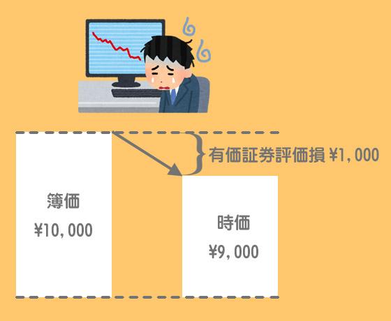 売買目的有価証券の評価替え(決算時の時価が簿価を下回っている場合)