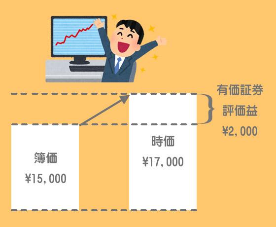 売買目的有価証券の評価替え(決算時の時価が簿価を上回っている場合)