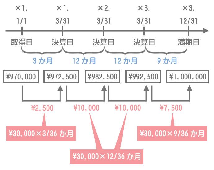 決算日と利払日・満期日が異なるケースのタイムテーブル