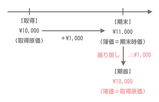 その他有価証券評価差額金の翌期の処理(洗替法)