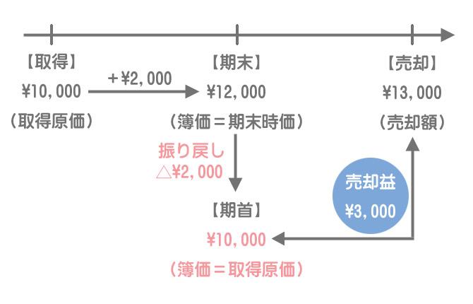 売買目的有価証券の売却(洗替法)