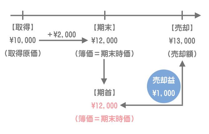 売買目的有価証券の売却(切放法)
