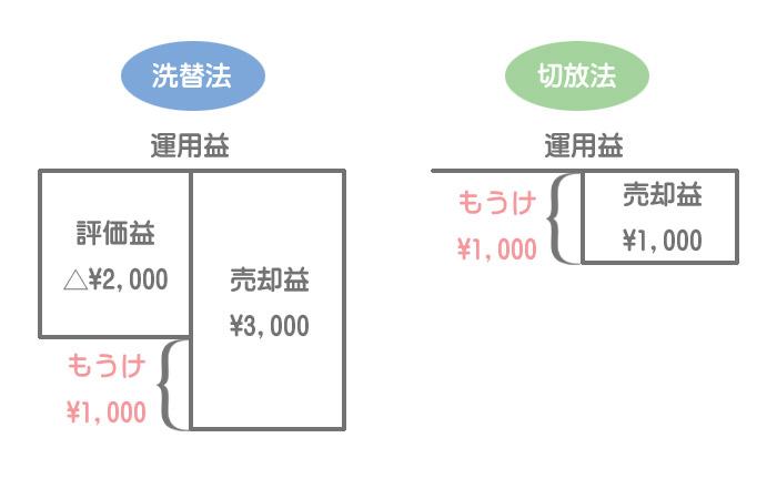 洗替法と切放法の比較