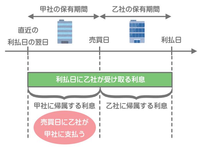 端数利息のイメージ