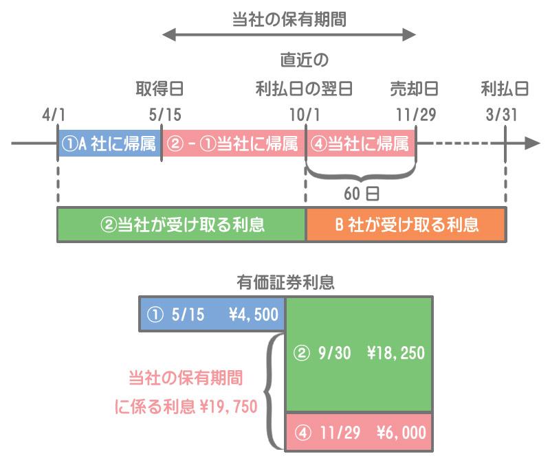 端数利息のタイムテーブルと有価証券利息勘定