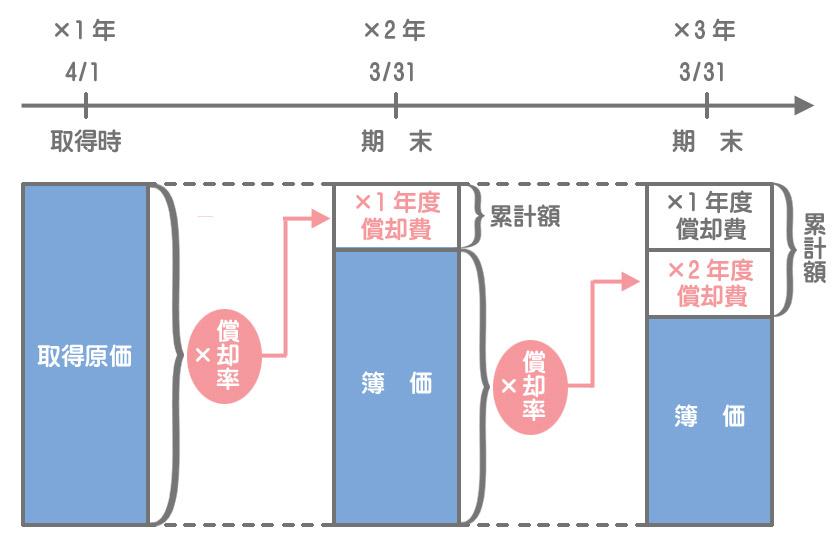 定率法のイメージ