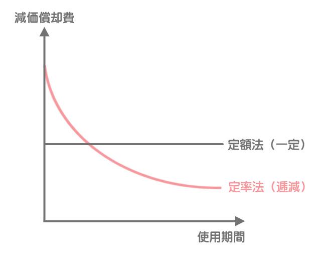 定額法と定率法の減価償却費の比較