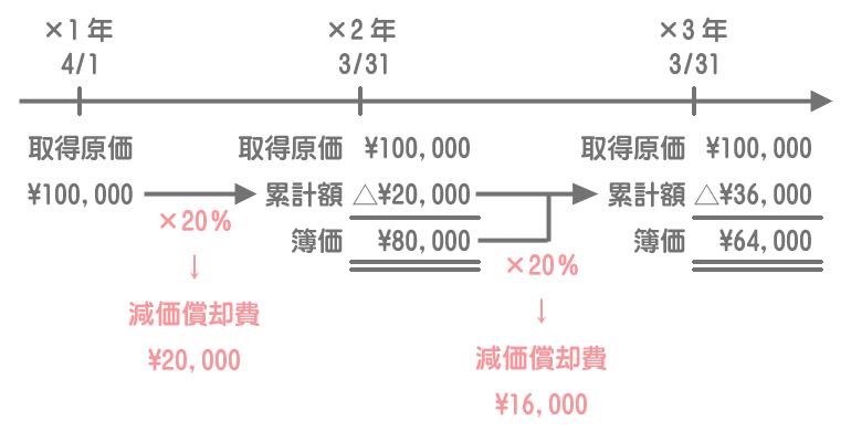 定率法のタイムテーブル
