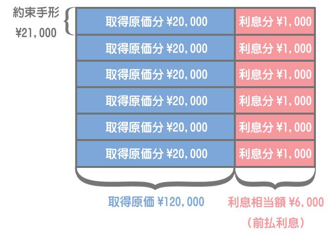 固定資産の割賦購入のイメージ(割賦購入したとき)