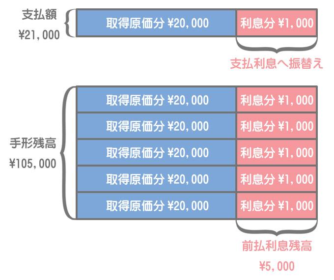 固定資産の割賦購入のイメージ(代金を支払ったとき)