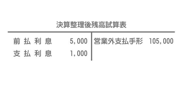 固定資産の割賦購入(購入時に利息分を費用計上する方法)