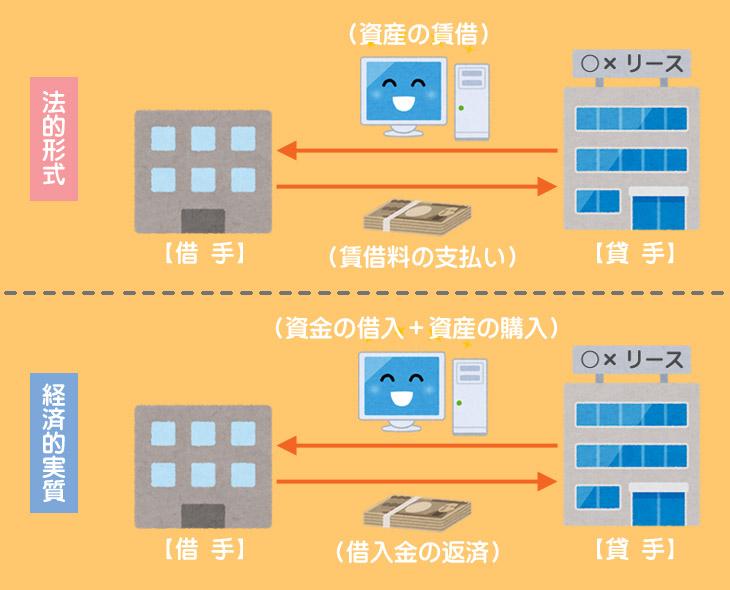 ファイナンス・リース取引の会計処理方法