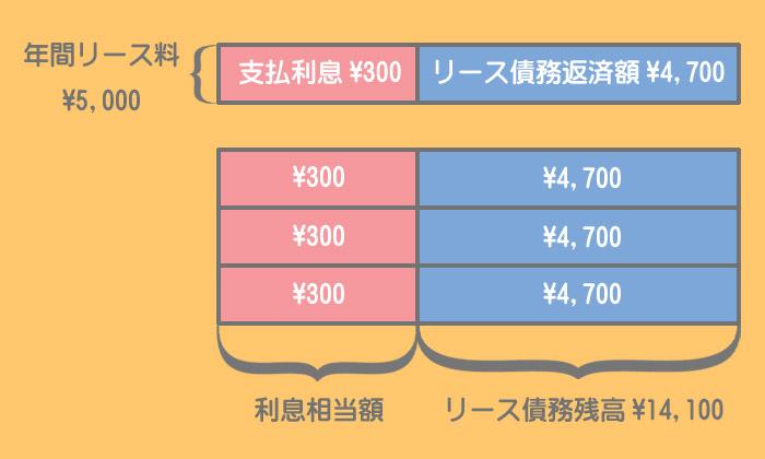 リース料支払時の仕訳(利子抜き法(定額法))