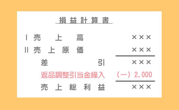 損益計算書における返品調整引当金繰入の表示