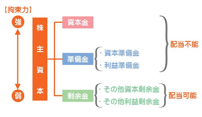 会社法上の株主資本の分類