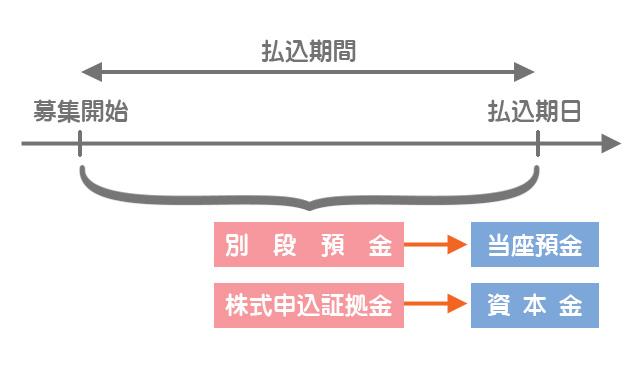 会社設立後における株式の発行のイメージ