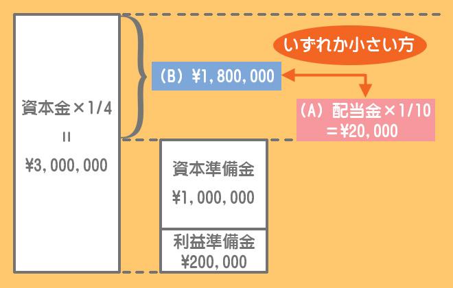 利益準備金の積立額の計算方法(ケース1)