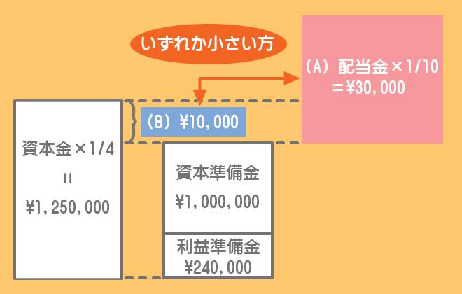 利益準備金の積立額の計算方法(ケース2)
