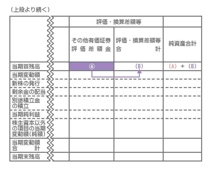 株主資本等変動計算書の様式2