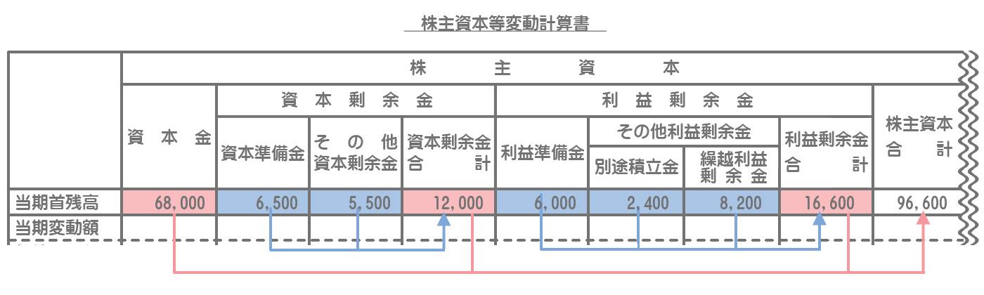 株主資本等変動計算書の記入方法1