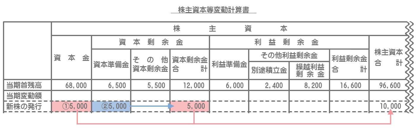 株主資本等変動計算書の記入方法2