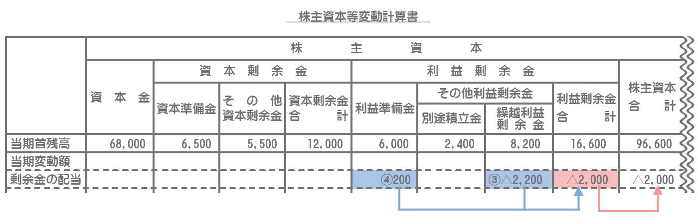 株主資本等変動計算書の記入方法3
