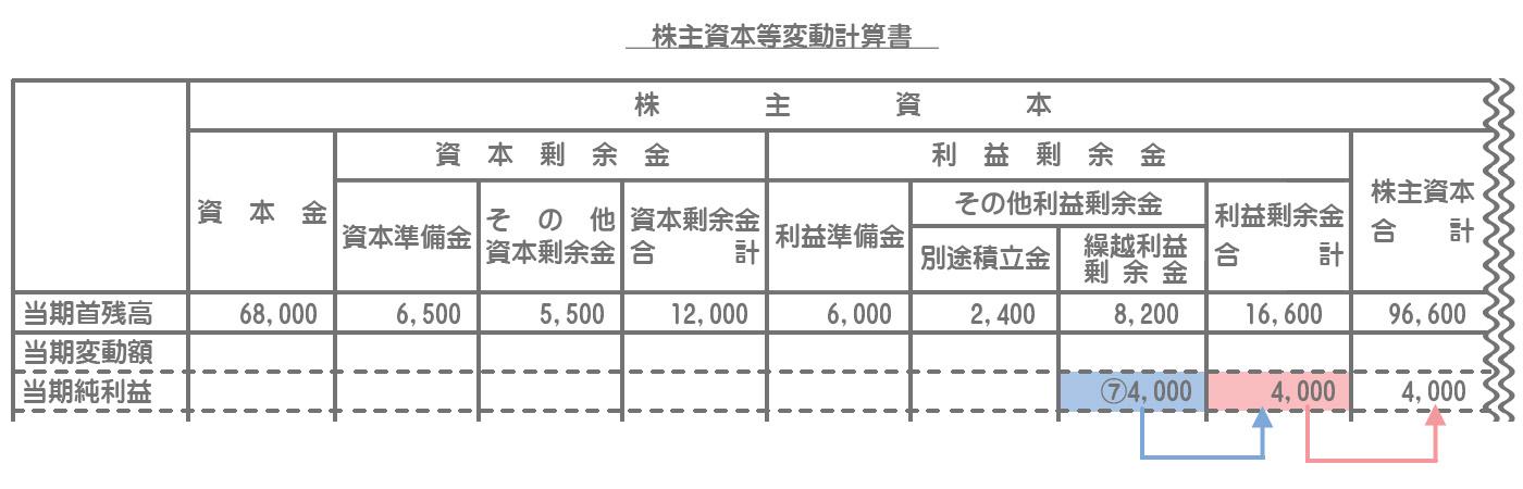 株主資本等変動計算書の記入方法5