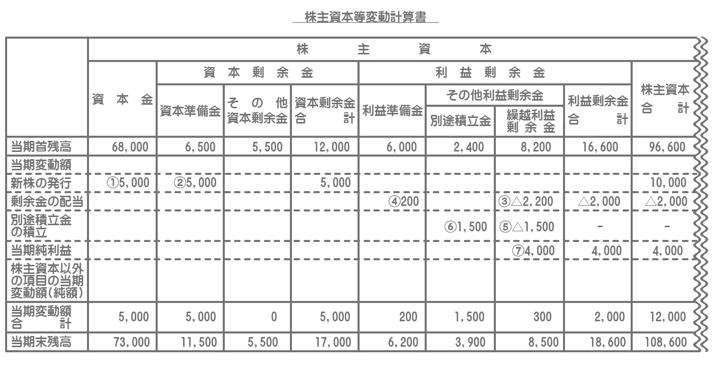 株主資本等変動計算書(株主資本の項目)の記入方法