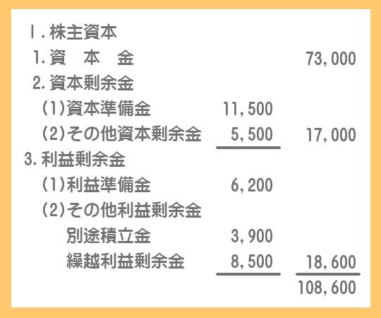 貸借対照表の純資産の部