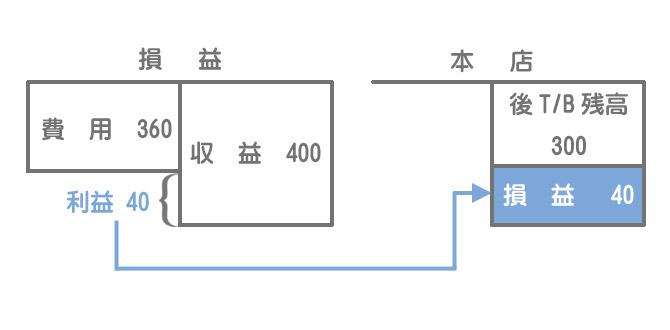 本支店会計における帳簿の締め切り①損益振替(支店の仕訳)