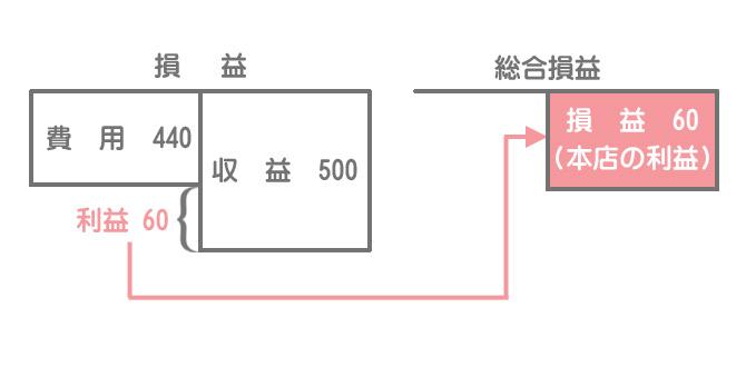 本支店会計における帳簿の締め切り①損益振替(本店の仕訳)